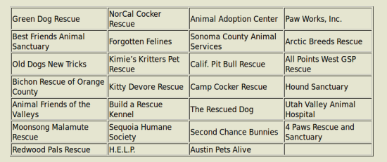 Supported Rescues